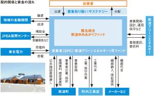 日経アーキ_おひさま発電事業