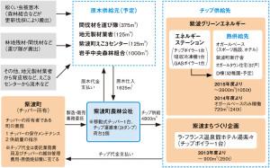 日経アーキ_地域熱供給